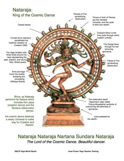 Nataraja & symbolism